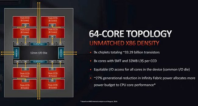 AMD presenta il processore Threadripper 3990X a 64 core fisici