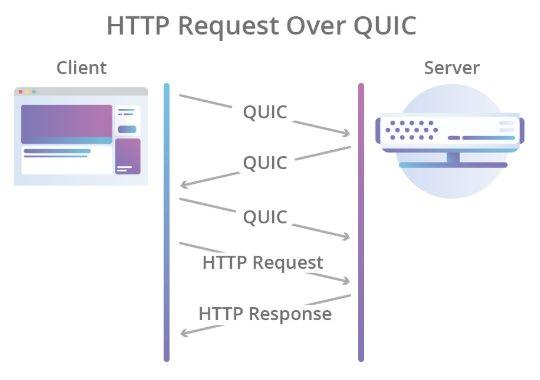 Il Web cambia e diventa più veloce con HTTP/3, già supportato da Google e Mozilla