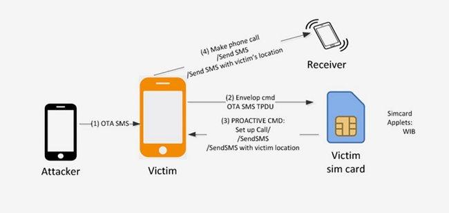 WIBattack, nuova tecnica per aggredire gli utenti via SMS
