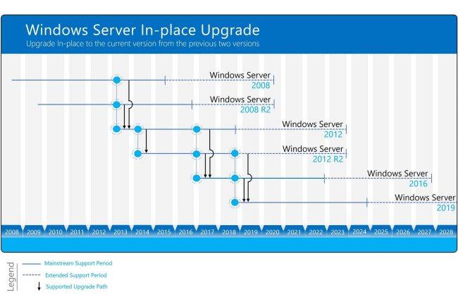 Aggiornamento in-place da Windows Server 2008 a Windows Server 2019