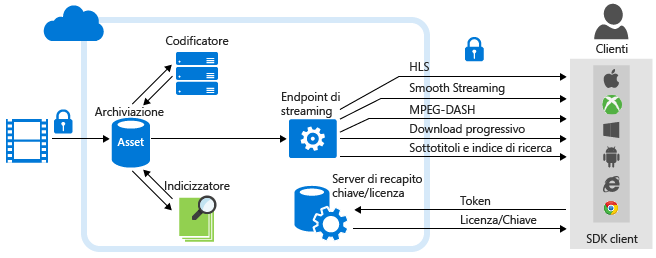 Azure Media Services: distribuzione e analisi dei contenuti multimediali