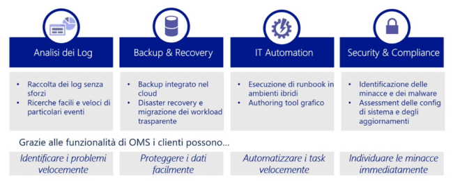 Come gestire il cloud ibrido con OMS (Operations Management Suite)