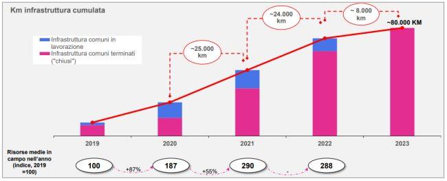 Banda larga Open Fiber: cosa sono i PCN. Il piano di sviluppo fino al 2023