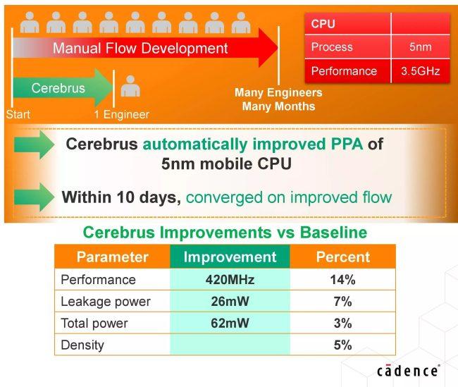 Cadence presenta Cerebrus: l'intelligenza artificiale velocizza la progettazione dei chip