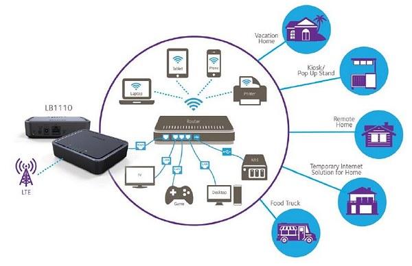 Saponetta WiFi Portatile 3G/4G: Come Funziona, Prezzi …