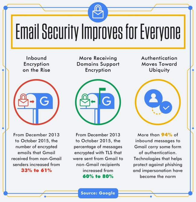 Email: SSL, TLS e STARTTLS. Differenze e perché usarli