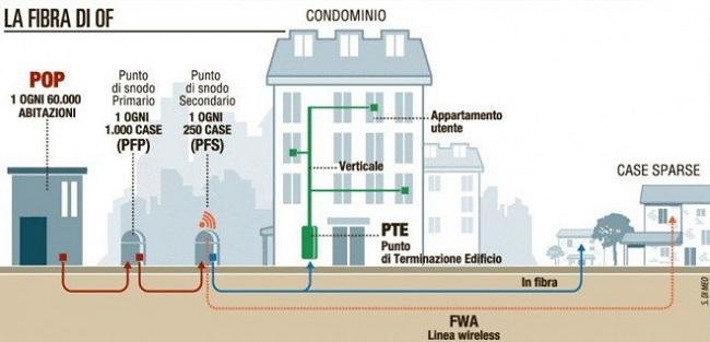 Armadio Fibra Ottica : Open fiber copertura delle prossime città e querelle con