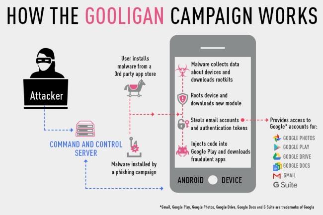 Scoperto Gooligan, l'ultima grave minaccia per Android