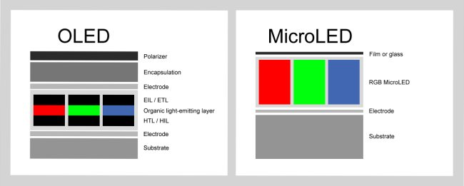 Mini LED: cosa sono e quali le differenze rispetto ai micro LED