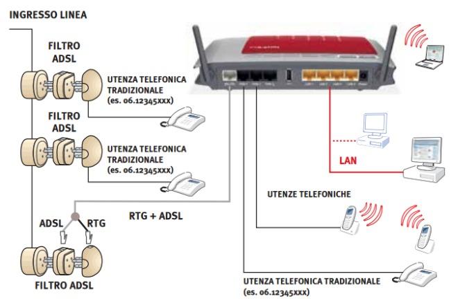 Configurazione Porte Router Utorrent Download