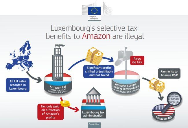 Ue: da Lussemburgo a Amazon vantaggi fiscali illegali per 250 milioni