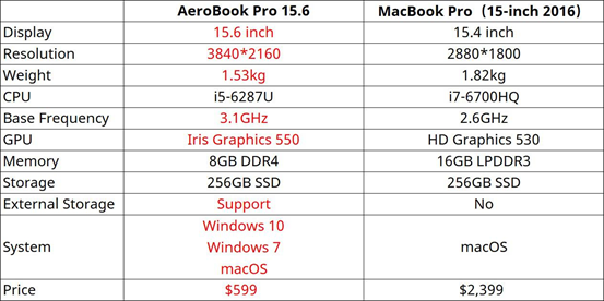 Notebook AeroBook Pro: economico ma performante. Confronto con MacBook Pro