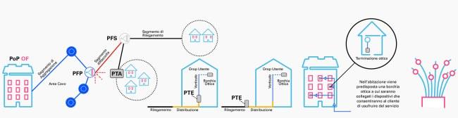 Copertura fibra ottica Open Fiber: annunciate le altre 82 città che saranno raggiunte nei prossimi mesi