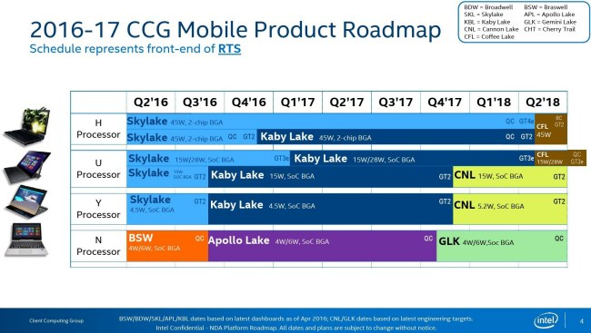 Intel sta preparando i processori Gemini Lake per i dispositivi mobili