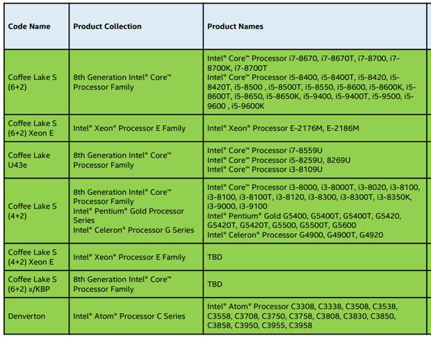 Riferimenti ai nomi dei primi processori intel di nona for Nomi dei gemelli diversi