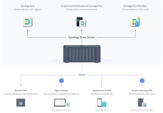 Smart working con i NAS Synology: i fattori chiave