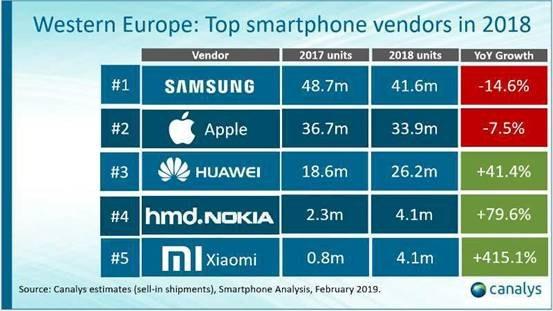 344768c7b325 Smartphone più venduti: nel 2018 primo posto conteso tra Samsung ed Apple  ma crescono tanto Huawei ...