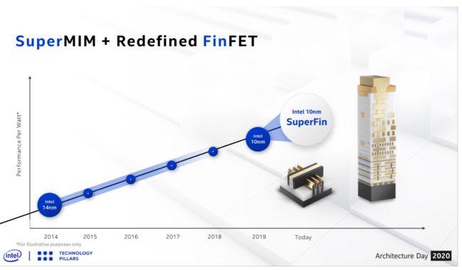 Intel presenta le principali novità dei processori Tiger Lake